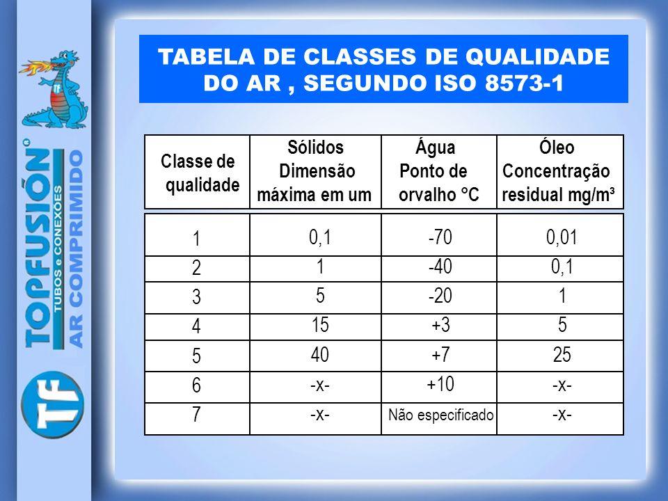 TABELA DE CLASSES DE QUALIDADE DO AR, SEGUNDO ISO 8573-1 Sólidos Água Óleo Dimensão Ponto de Concentração máxima em um orvalho °C residual mg/m³ 12345