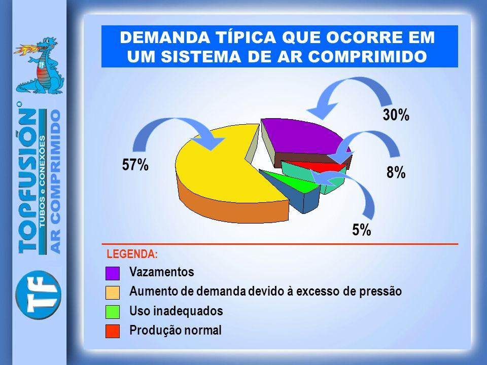 DEMANDA TÍPICA QUE OCORRE EM UM SISTEMA DE AR COMPRIMIDO Vazamentos Aumento de demanda devido à excesso de pressão Uso inadequados Produção normal 57%