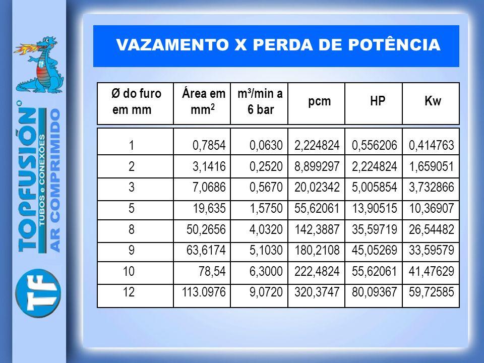 VAZAMENTO X PERDA DE POTÊNCIA Ø do furo Área em m³/min a em mm mm 2 6 bar 1 2 3 5 8 9 10 12 0,7854 3,1416 7,0686 19,635 50,2656 63,6174 78,54 113.0976