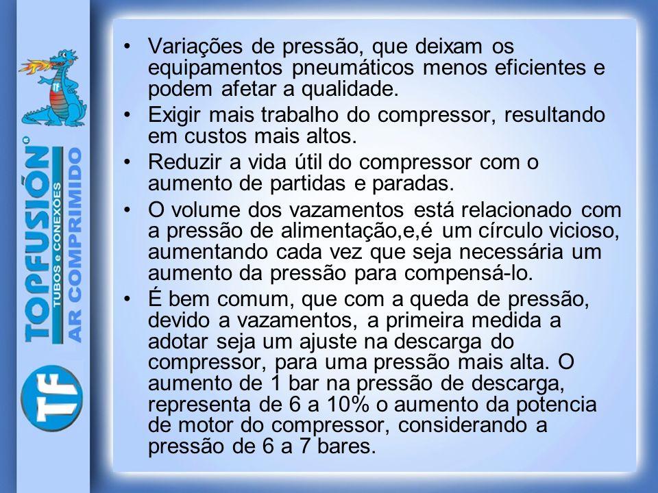 Variações de pressão, que deixam os equipamentos pneumáticos menos eficientes e podem afetar a qualidade. Exigir mais trabalho do compressor, resultan