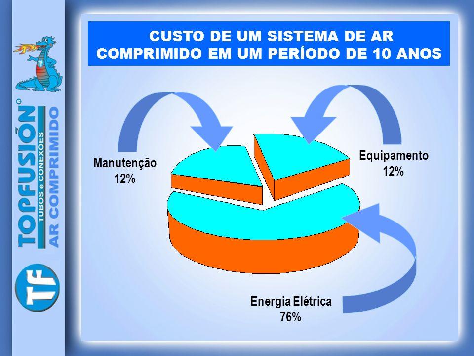 Manutenção 12% Equipamento 12% Energia Elétrica 76% CUSTO DE UM SISTEMA DE AR COMPRIMIDO EM UM PERÍODO DE 10 ANOS