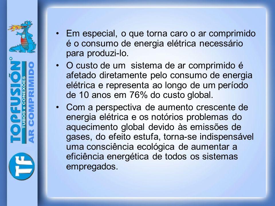 Em especial, o que torna caro o ar comprimido é o consumo de energia elétrica necessário para produzi-lo. O custo de um sistema de ar comprimido é afe