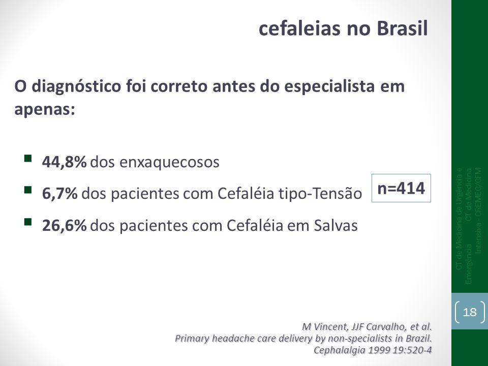 O diagnóstico foi correto antes do especialista em apenas: 44,8% dos enxaquecosos 6,7% dos pacientes com Cefaléia tipo-Tensão 26,6% dos pacientes com