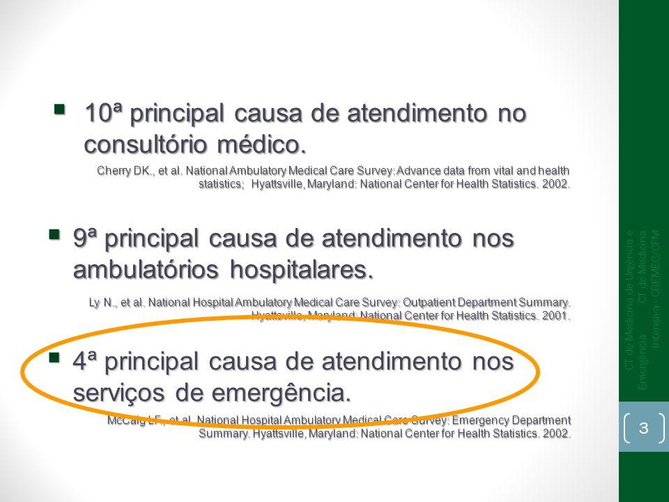 10ª principal causa de atendimento no consultório médico. 10ª principal causa de atendimento no consultório médico. Cherry DK., et al. National Ambula