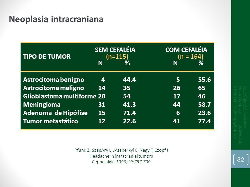 Pfund Z, SzapAry L, JAszberkyi 0, Nagy F, Czopf J Headache in intracranial tumors Cephalalgia 1999;19:787-790 SEM CEFALÉIA COM CEFALÉIA TIPO DE TUMOR
