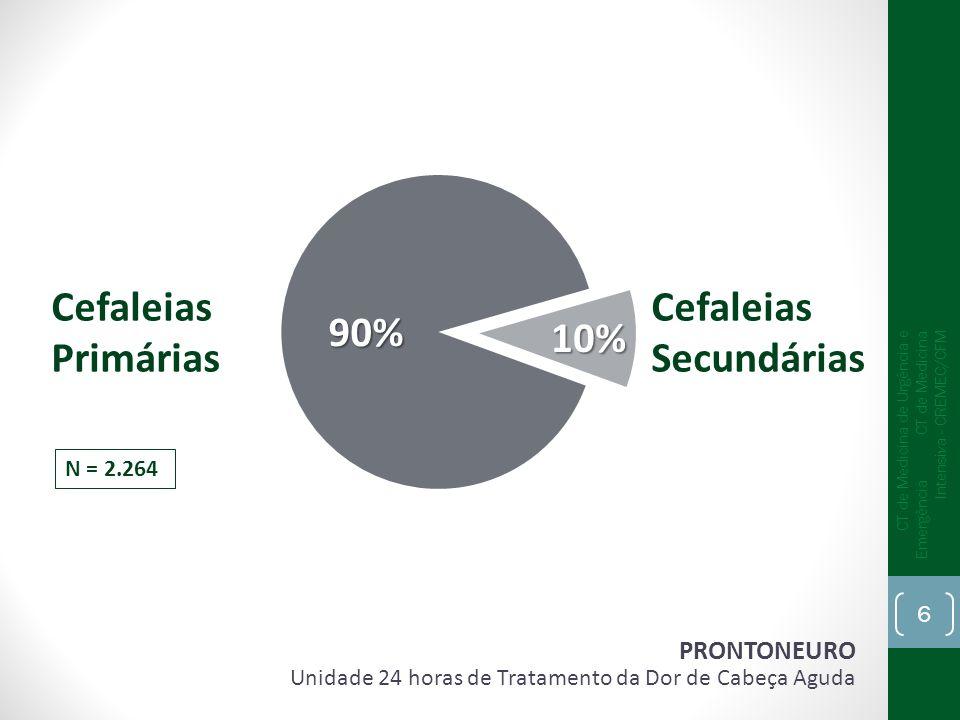 Intensidade Subitaneidade Alteração da consciência Sinais de irritação meníngea Cefaléia associada à aneurismas cerebrais CT de Medicina de Urgência e Emergência CT de Medicina Intensiva - CREMEC/CFM 27
