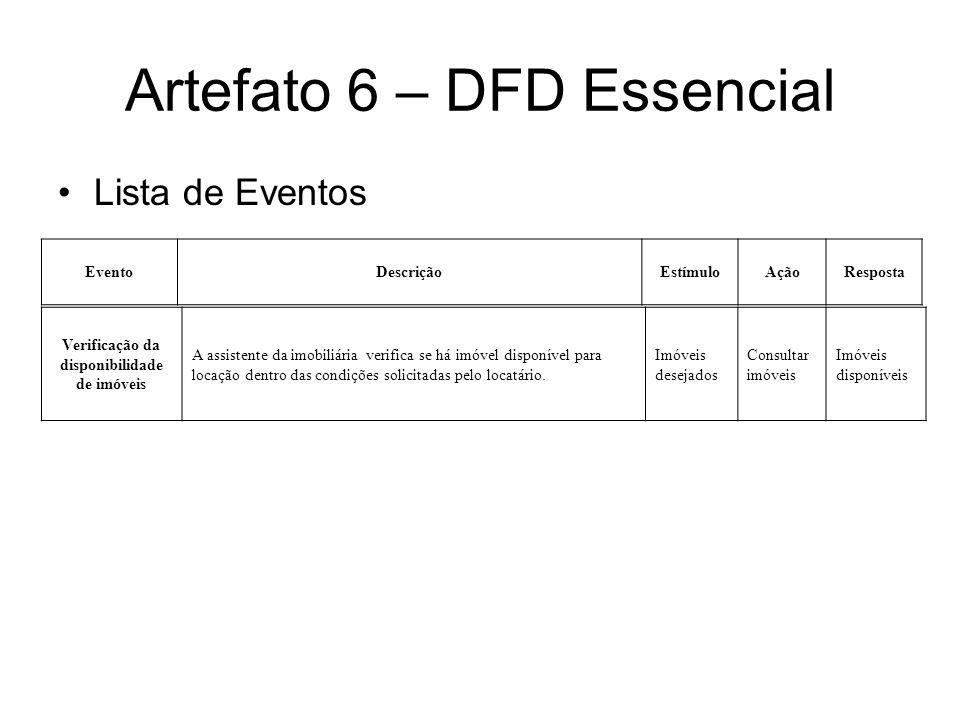 Artefato 6 – DFD Essencial Lista de Eventos Verificação da disponibilidade de imóveis A assistente da imobiliária verifica se há imóvel disponível par