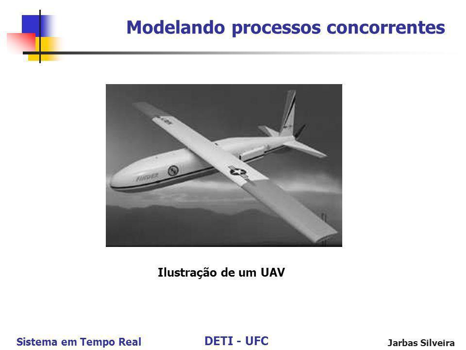 DETI - UFC Sistema em Tempo Real Jarbas Silveira Modelando processos concorrentes Ilustração de um UAV