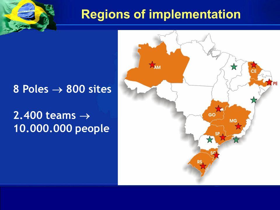 Departamento de Gestão da Educação na Saúde Secretaria de Gestão do Trabalho e da Educação na Saúde Ministério da Saúde 8 Poles 800 sites 2.400 teams