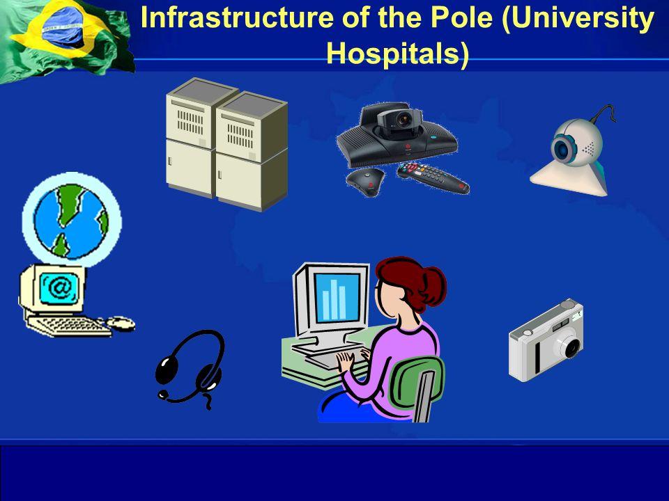 Departamento de Gestão da Educação na Saúde Secretaria de Gestão do Trabalho e da Educação na Saúde Ministério da Saúde Infrastructure of the Pole (Un