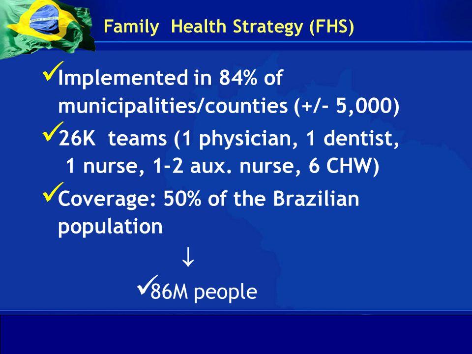 Departamento de Gestão da Educação na Saúde Secretaria de Gestão do Trabalho e da Educação na Saúde Ministério da Saúde Target and actual number of family health teams – Brazil, 1994 –2005 FONTE: SIAB - Sistema de Informação da Atenção Básica HFP strategy is growing up…