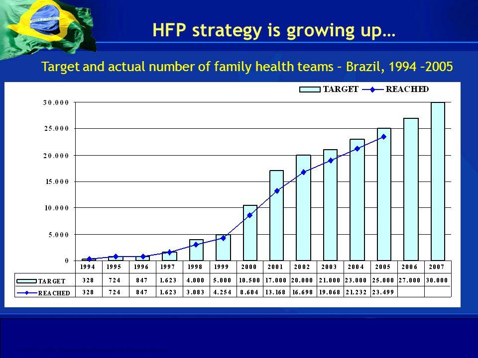 Departamento de Gestão da Educação na Saúde Secretaria de Gestão do Trabalho e da Educação na Saúde Ministério da Saúde FONTE: SIAB - Sistema de Informação da Atenção Básica (x 1.000.000 hab.) Target and actual population coverage by the family health teams – Brazil, 1994 –2005 FHP strategy is growing up…