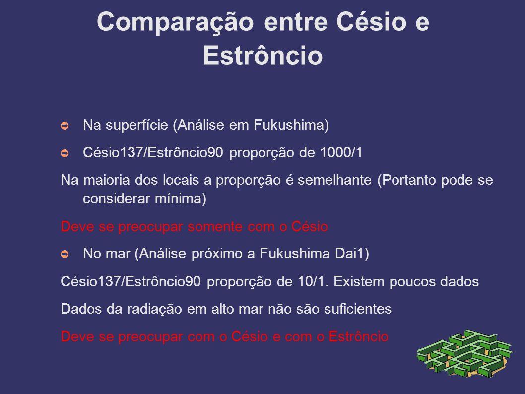 Comparação entre Césio e Estrôncio Na superfície (Análise em Fukushima) Césio137/Estrôncio90 proporção de 1000/1 Na maioria dos locais a proporção é s