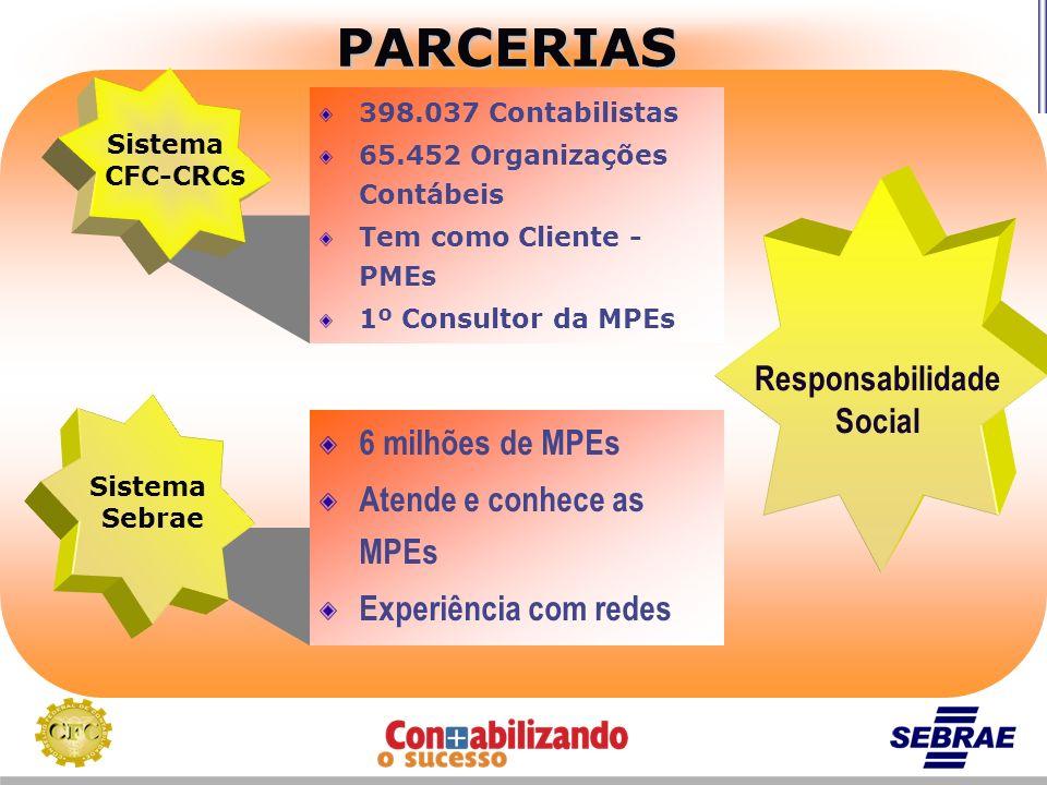 PARCERIAS 6 milhões de MPEs Atende e conhece as MPEs Experiência com redes 398.037 Contabilistas 65.452 Organizações Contábeis Tem como Cliente - PMEs