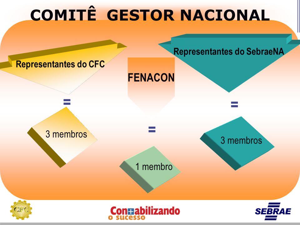 COMITÊ GESTOR NACIONAL Representantes do CFC Representantes do SebraeNA 3 membros FENACON 1 membro = = =