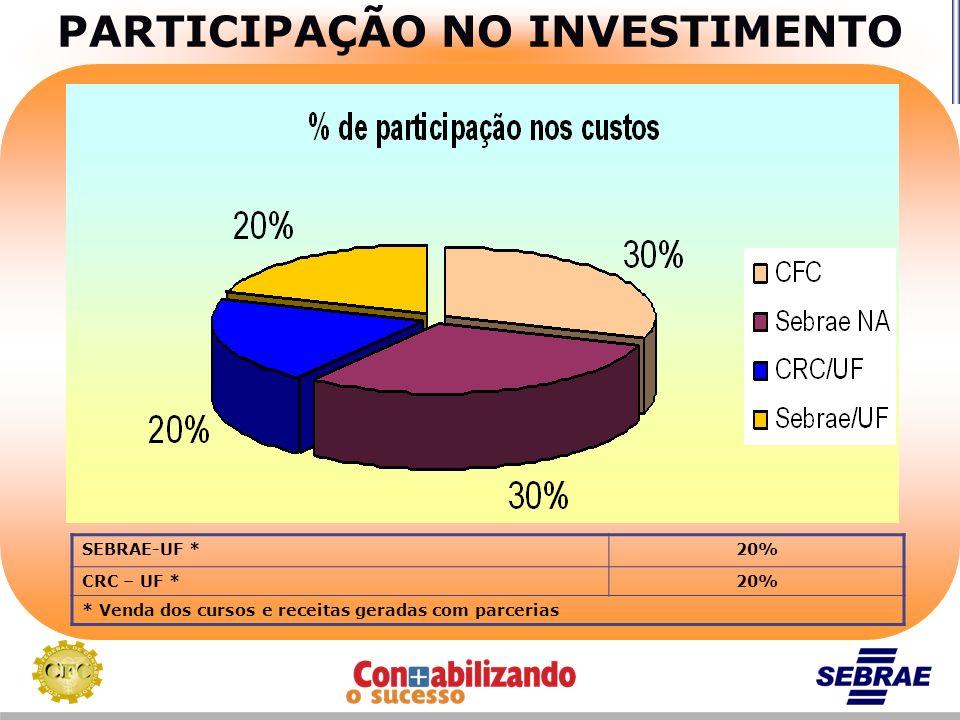 PARTICIPAÇÃO NO INVESTIMENTO SEBRAE-UF *20% CRC – UF *20% * Venda dos cursos e receitas geradas com parcerias