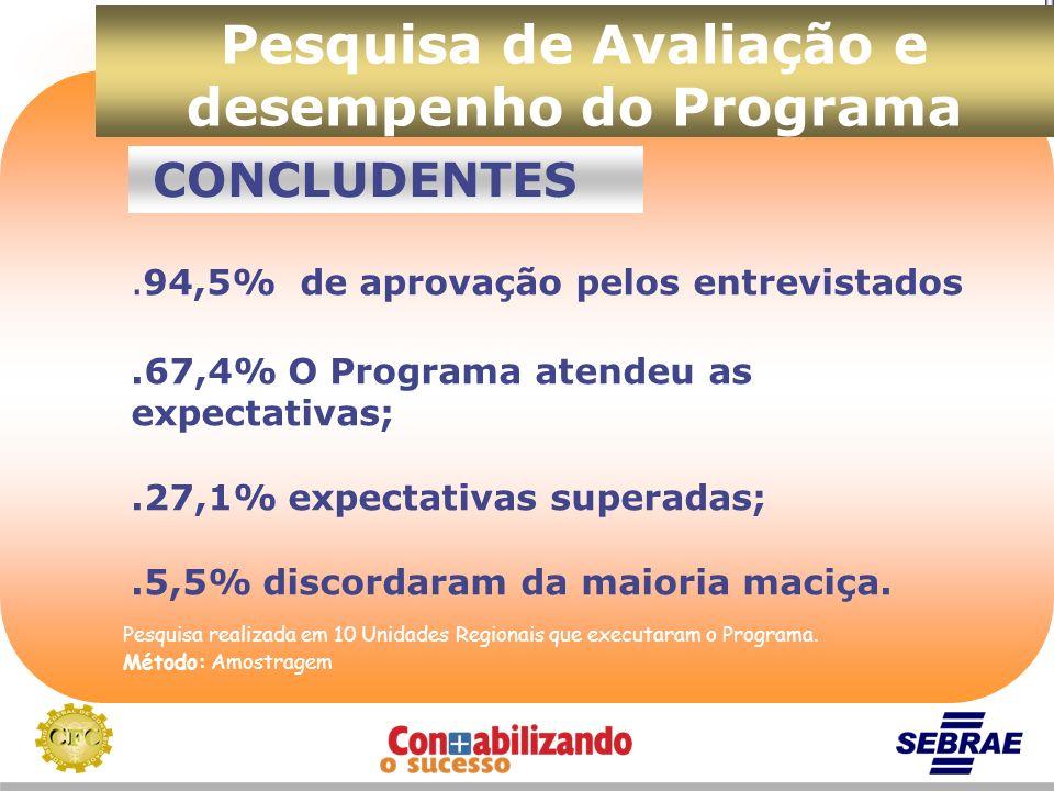 Pesquisa de Avaliação e desempenho do Programa Pesquisa realizada em 10 Unidades Regionais que executaram o Programa. Método: Amostragem. 94,5% de apr