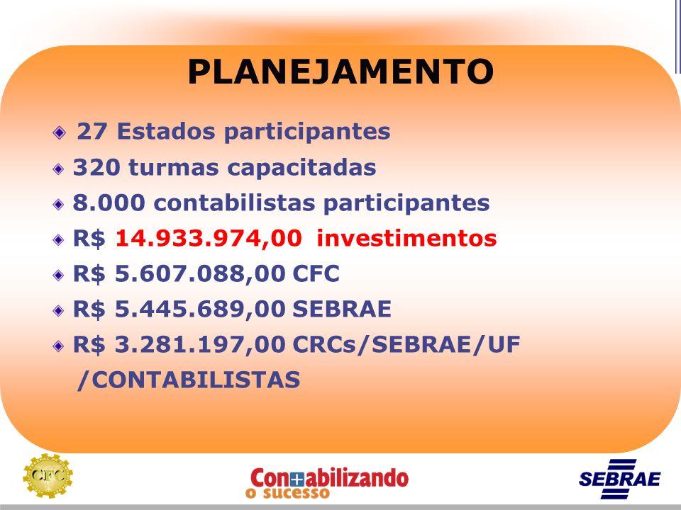 PLANEJAMENTO 27 Estados participantes 320 turmas capacitadas 8.000 contabilistas participantes R$ 14.933.974,00 investimentos R$ 5.607.088,00 CFC R$ 5