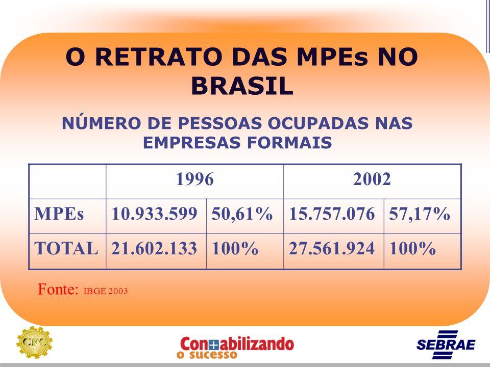 O RETRATO DAS MPEs NO BRASIL NÚMERO DE PESSOAS OCUPADAS NAS EMPRESAS FORMAIS 19962002 MPEs10.933.59950,61%15.757.07657,17% TOTAL21.602.133100%27.561.9
