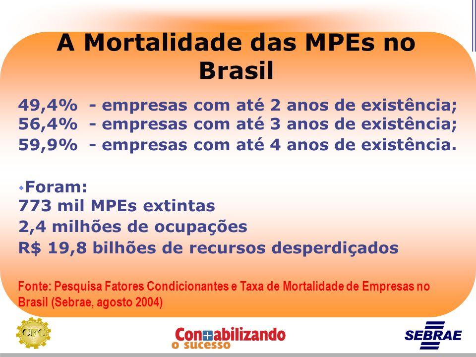 A Mortalidade das MPEs no Brasil 49,4% - empresas com até 2 anos de existência; 56,4% - empresas com até 3 anos de existência; 59,9% - empresas com at