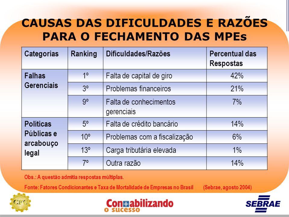 CategoriasRankingDificuldades/RazõesPercentual das Respostas Falhas Gerenciais 1ºFalta de capital de giro42% 3ºProblemas financeiros21% 9ºFalta de con