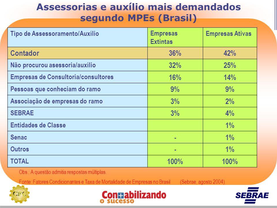 Assessorias e auxílio mais demandados segundo MPEs (Brasil) Obs.: A questão admitia respostas múltiplas. Fonte: Fatores Condicionantes e Taxa de Morta