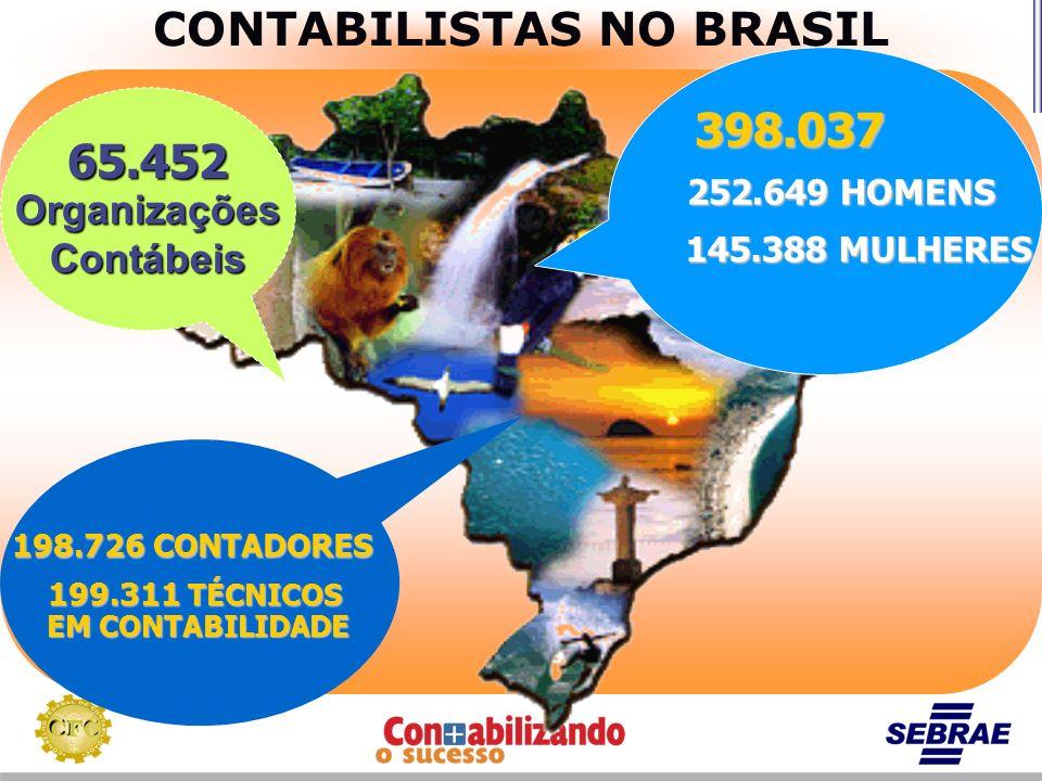 CONTABILISTAS NO BRASIL 252.649 HOMENS 145.388 MULHERES 398.037 198.726 CONTADORES 199.311 TÉCNICOS EM CONTABILIDADE 65.452OrganizaçõesContábeis