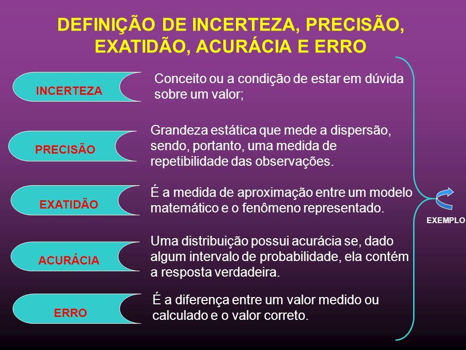 DEFINIÇÃO DE INCERTEZA, PRECISÃO, EXATIDÃO, ACURÁCIA E ERRO Conceito ou a condição de estar em dúvida sobre um valor; Grandeza estática que mede a dispersão, sendo, portanto, uma medida de repetibilidade das observações.