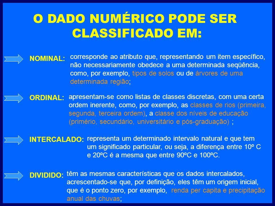 O DADO NUMÉRICO PODE SER CLASSIFICADO EM: NOMINAL: ORDINAL: INTERCALADO: DIVIDIDO: corresponde ao atributo que, representando um item específico, não necessariamente obedece a uma determinada seqüência, como, por exemplo, tipos de solos ou de árvores de uma determinada região; apresentam-se como listas de classes discretas, com uma certa ordem inerente, como, por exemplo, as classes de rios (primeira, segunda, terceira ordem), a classe dos níveis de educação (primério, secundário, universitário e pós-graduação) ; representa um determinado intervalo natural e que tem um significado particular, ou seja, a diferença entre 10º C e 20ºC é a mesma que entre 90ºC e 100ºC.