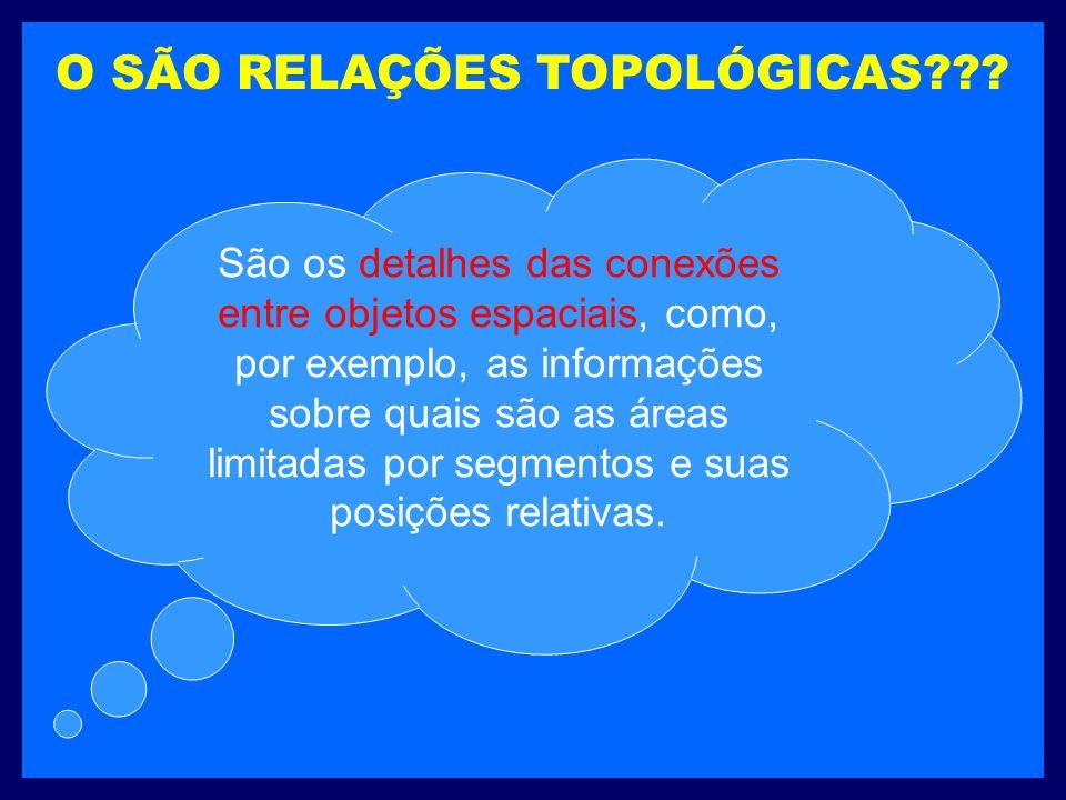 O SÃO RELAÇÕES TOPOLÓGICAS .