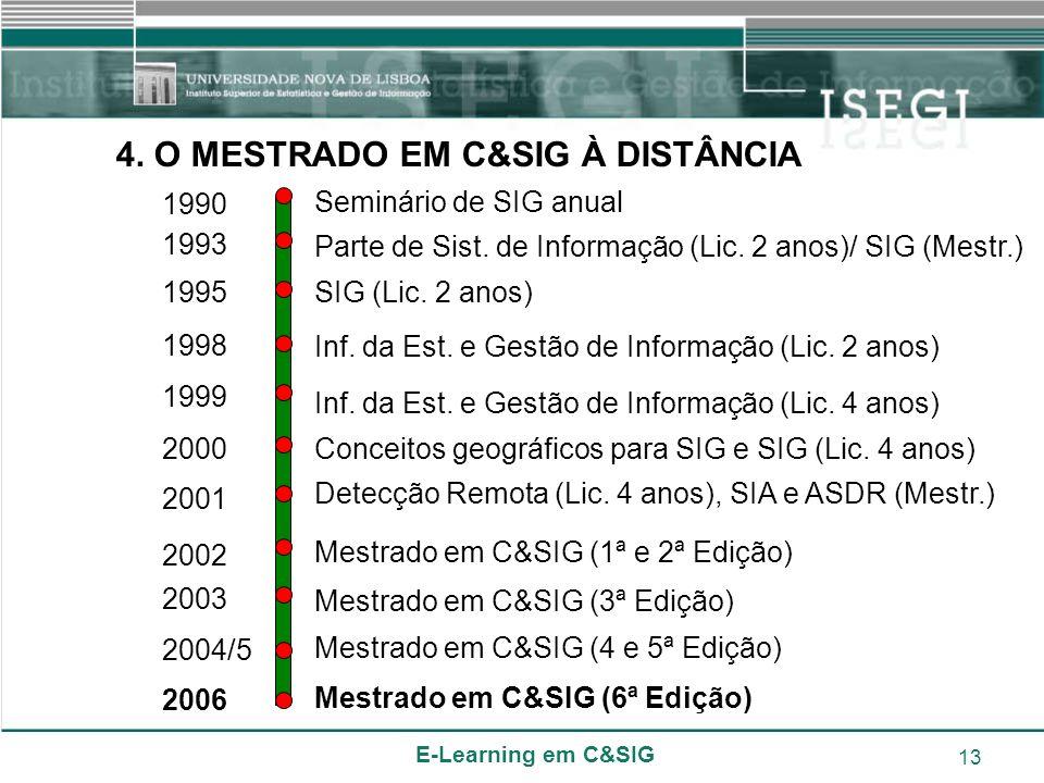 E-Learning em C&SIG 13 1990 1993 1998 1999 2000 2001 1995 2003 Seminário de SIG anual Parte de Sist. de Informação (Lic. 2 anos)/ SIG (Mestr.) SIG (Li