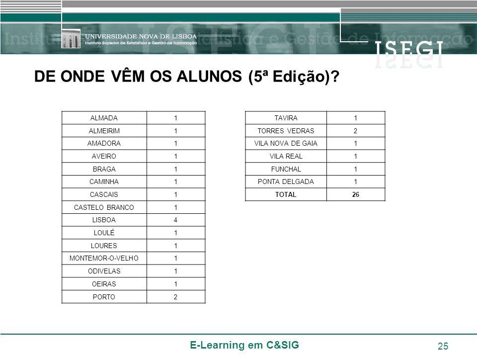 E-Learning em C&SIG 25 DE ONDE VÊM OS ALUNOS (5ª Edição)? ALMADA1 ALMEIRIM1 AMADORA1 AVEIRO1 BRAGA1 CAMINHA1 CASCAIS1 CASTELO BRANCO1 LISBOA4 LOULÉ1 L