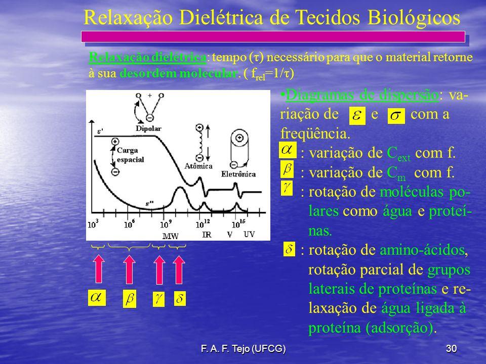 F. A. F. Tejo (UFCG)30 Relaxação Dielétrica de Tecidos Biológicos Diagramas de dispersão: va- riação de e com a freqüência. : variação de C ext com f.