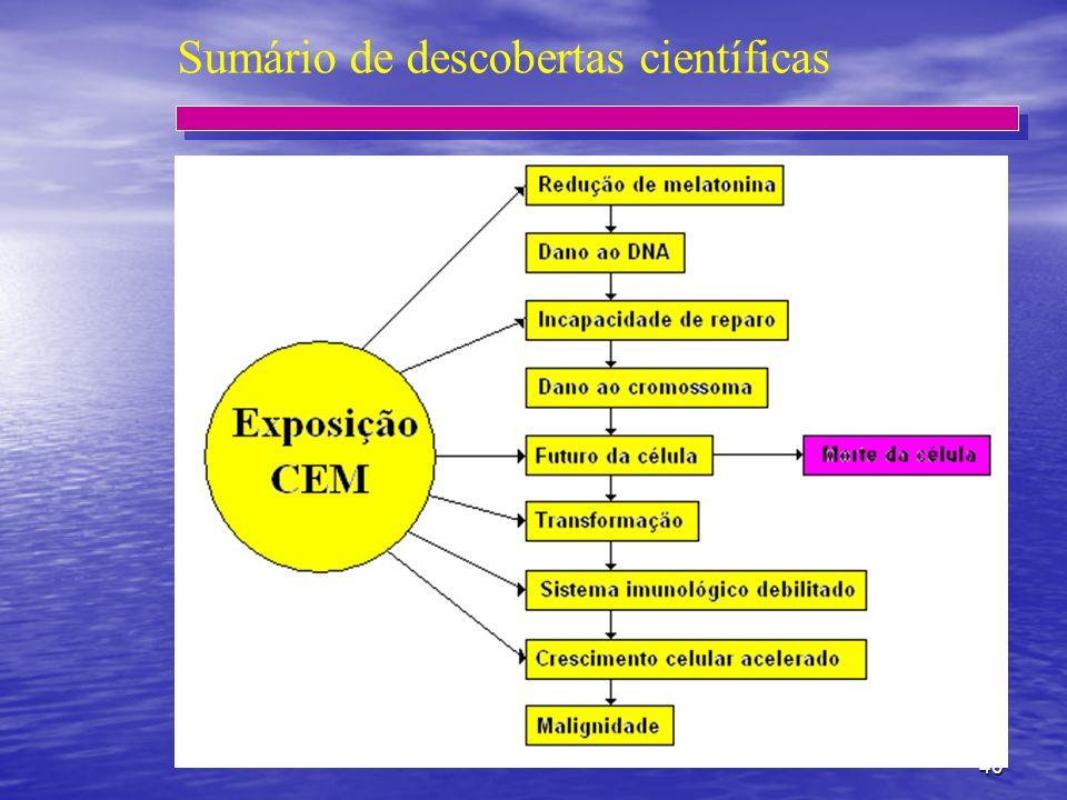 40 Sumário de descobertas científicas