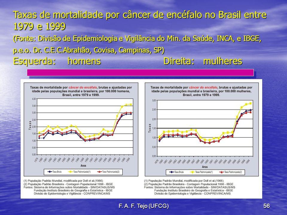 F. A. F. Tejo (UFCG)56 Taxas de mortalidade por câncer de encéfalo no Brasil entre 1979 e 1999 (Fonte: Divisão de Epidemiologia e Vigilância do Min. d