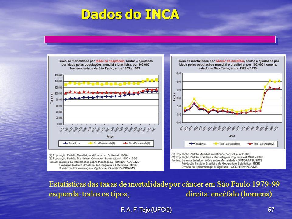 F. A. F. Tejo (UFCG)57 Dados do INCA Estatísticas das taxas de mortalidade por câncer em São Paulo 1979-99 esquerda: todos os tipos; direita: encéfalo
