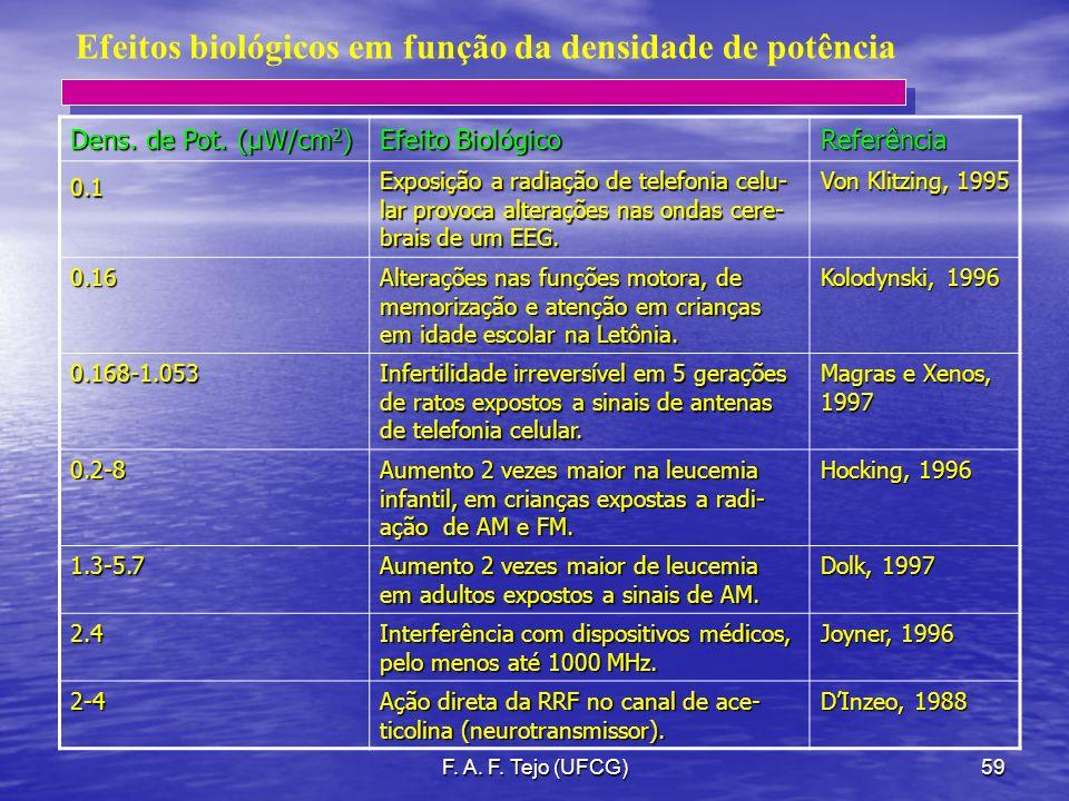 F. A. F. Tejo (UFCG)59 Efeitos biológicos em função da densidade de potência Dens. de Pot. (µW/cm 2 ) Efeito Biológico Referência0.1 Exposição a radia