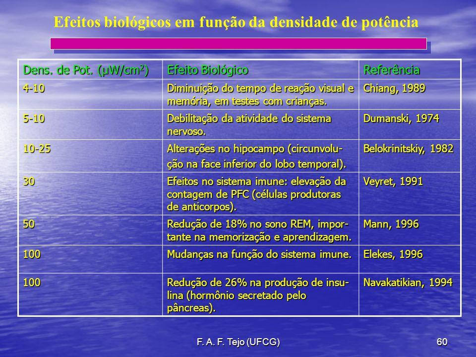 F. A. F. Tejo (UFCG)60 Efeitos biológicos em função da densidade de potência Dens. de Pot. (µW/cm 2 ) Efeito Biológico Referência4-10 Diminuição do te