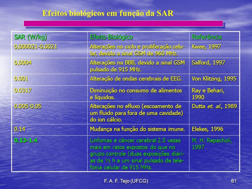 F. A. F. Tejo (UFCG)61 Efeitos biológicos em função da SAR SAR (W/kg) Efeito Biológico Referência0,000021-0.0021 Alterações no ciclo e proliferação ce