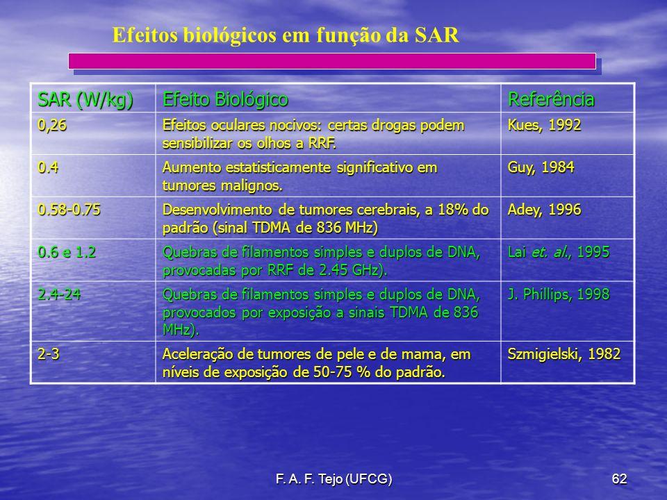 F. A. F. Tejo (UFCG)62 Efeitos biológicos em função da SAR SAR (W/kg) Efeito Biológico Referência0,26 Efeitos oculares nocivos: certas drogas podem se