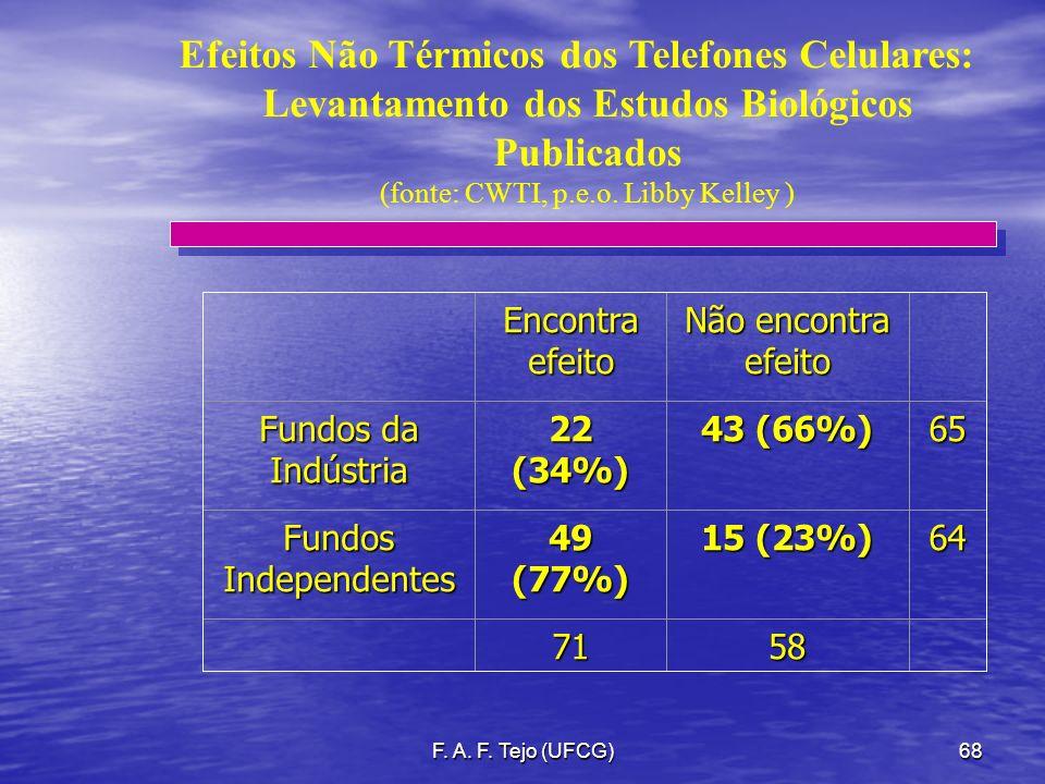 F. A. F. Tejo (UFCG)68 Efeitos Não Térmicos dos Telefones Celulares: Levantamento dos Estudos Biológicos Publicados (fonte: CWTI, p.e.o. Libby Kelley