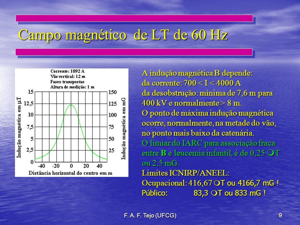 F. A. F. Tejo (UFCG)9 Campo magnético de LT de 60 Hz A indução magnética B depende: da corrente: 700 < I < 4000 A da desobstrução: mínima de 7,6 m par