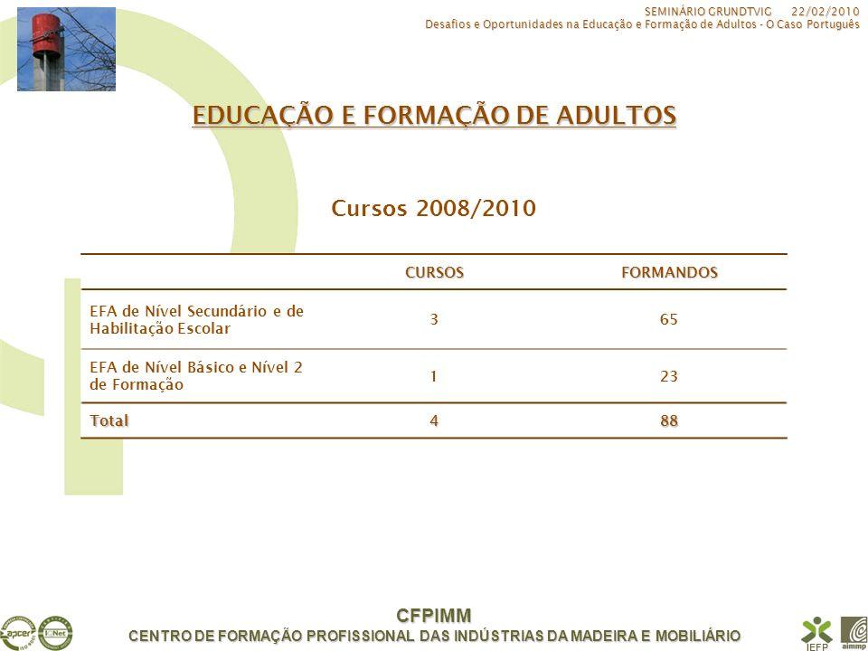 CFPIMM CENTRO DE FORMAÇÃO PROFISSIONAL DAS INDÚSTRIAS DA MADEIRA E MOBILIÁRIO IEFP CENTRO NOVAS OPORTUNIDADES Certificação Escolar (01/09/2006 a 31/12/2009) INDICADORES DE ACTIVIDADE SEMINÁRIO GRUNDTVIG 22/02/2010 Desafios e Oportunidades na Educação e Formação de Adultos - O Caso Português Certificação Profissional (21/12/2007 a 31/12/2009)2006200720082009Total NÍVEL BÁSICO Inscritos2757714024841.932 Certificados243133823791.098 NÍVEL SECUNDÁRIO Inscritos84313176191764 Certificados002592117 Inscrições Recebidas267 Certificação de Aptidão Profissional154