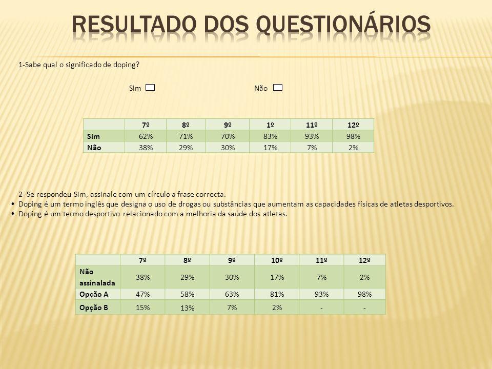 7º8º9º1º11º12º Sim62%71%70%83%93%98% Não38%29%30%17%7%2% 7º8º9º10º11º12º Não assinalada 38%29%30%17%7%2% Opção A47%58%63%81%93%98% Opção B15% 13% 7%2%