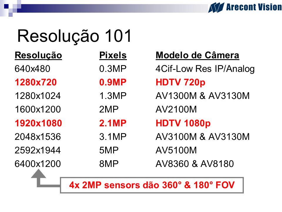 Resolução 101 ResoluçãoPixelsModelo de Câmera 640x4800.3MP4Cif-Low Res IP/Analog 1280x7200.9MPHDTV 720p 1280x10241.3MPAV1300M & AV3130M 1600x12002MPAV