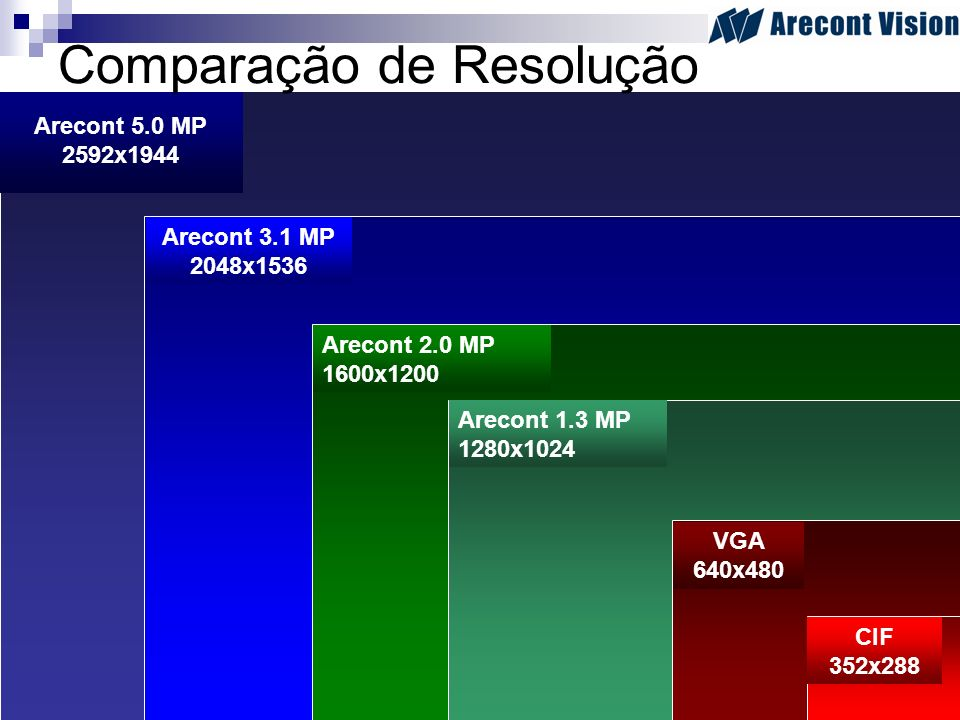 Arecont 5.0 MP 2592x1944 Arecont 3.1 MP 2048x1536 Arecont 2.0 MP 1600x1200 Comparação de Resolução Arecont 1.3 MP 1280x1024 VGA 640x480 CIF 352x288