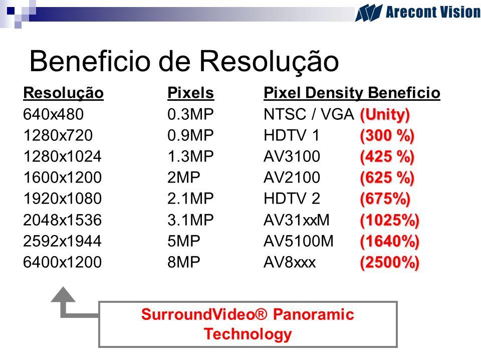 Beneficio de Resolução ResoluçãoPixelsPixel Density Beneficio (Unity) 640x4800.3MPNTSC / VGA (Unity) (300 %) 1280x7200.9MPHDTV 1 (300 %) (425 %) 1280x