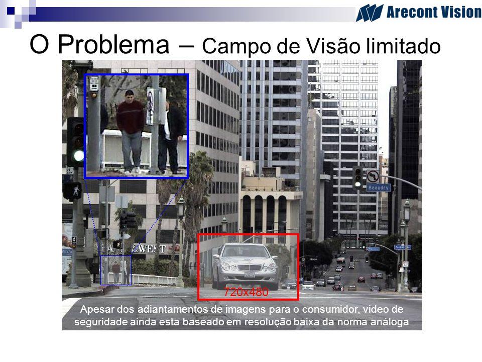 O Problema – Campo de Visão limitado 720x480 Apesar dos adiantamentos de imagens para o consumidor, video de seguridade ainda esta baseado em resoluçã