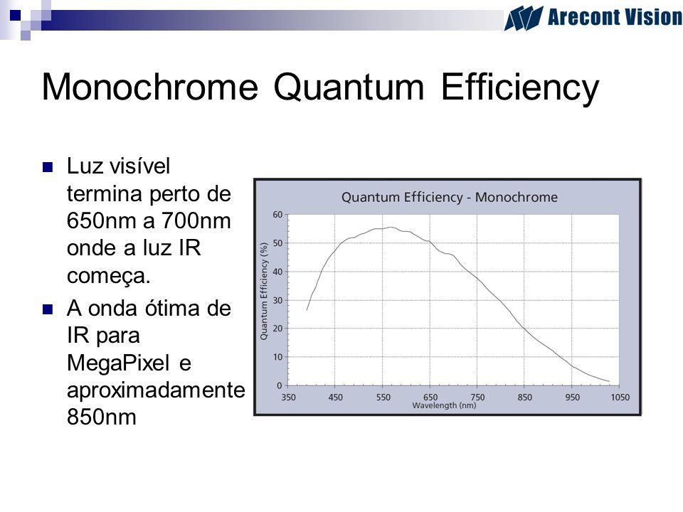 Monochrome Quantum Efficiency Luz visível termina perto de 650nm a 700nm onde a luz IR começa. A onda ótima de IR para MegaPixel e aproximadamente 850