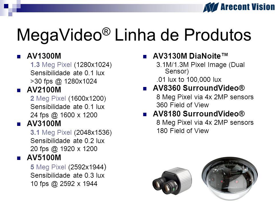 MegaVideo ® Linha de Produtos AV1300M 1.3 Meg Pixel (1280x1024) Sensibilidade ate 0.1 lux >30 fps @ 1280x1024 AV2100M 2 Meg Pixel (1600x1200) Sensibil